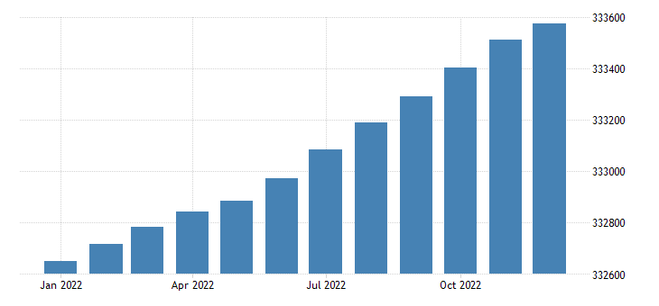 united states total population all ages including armed forces overseas thous  m na fed data