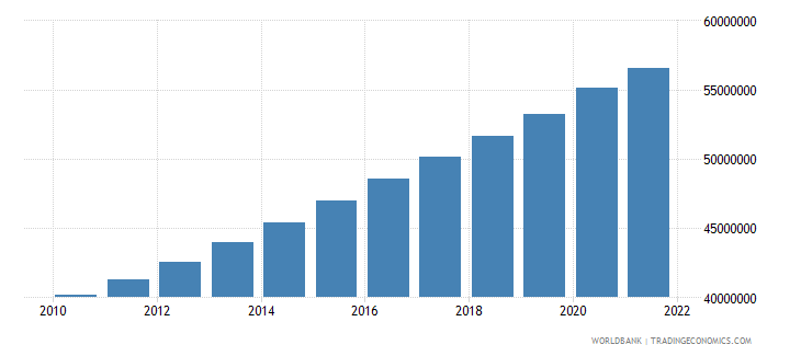 united states total population for age 65 and above only 2005 and 2010 in number of people wb data