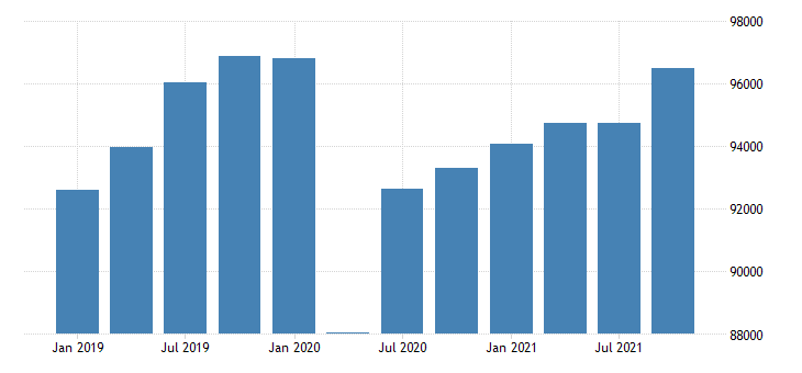 united states total real gross domestic product by industry for new mexico fed data