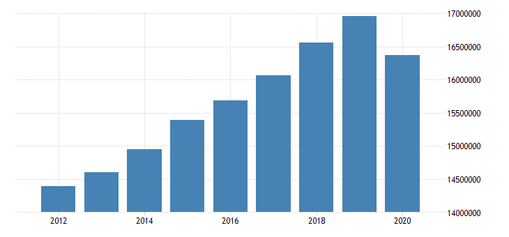 united states total real gross domestic product for united states metropolitan portion fed data