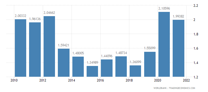 united states total reserves in months of imports wb data