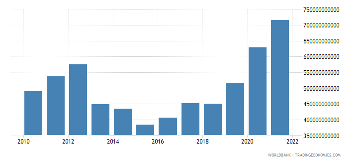 united states total reserves includes gold us dollar wb data