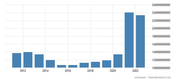 united states total reserves minus gold us dollar wb data