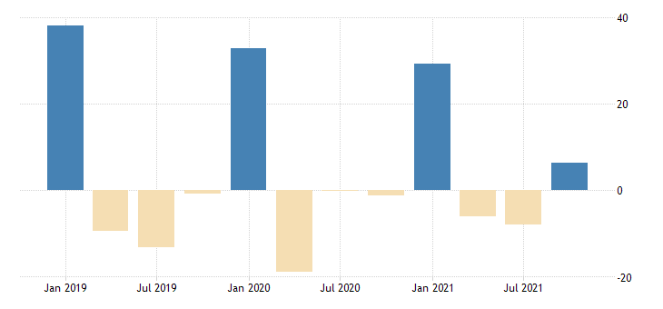 united states total revenue for accounting tax preparation bookkeeping and payroll services establishments subject to federal income tax percent change fed data
