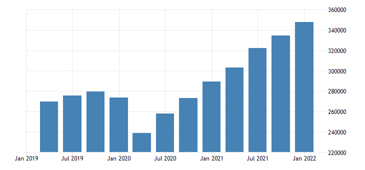 united states total revenue for administrative and support and waste management and remediation services establishments subject to federal income tax mil of dollar fed data