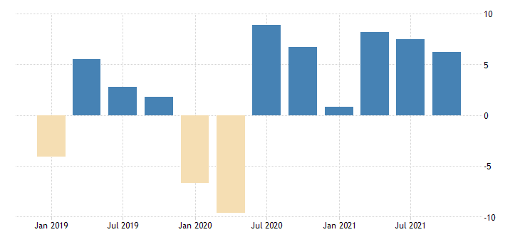 united states total revenue for administrative and support and waste management and remediation services establishments subject to federal income tax percent change fed data