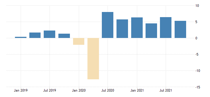united states total revenue for administrative and support and waste management and remediation services establishments subject to federal income tax percent change sa fed data