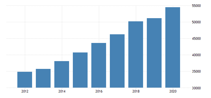 united states total revenue for advertising agencies establishments subject to federal income tax employer firms fed data