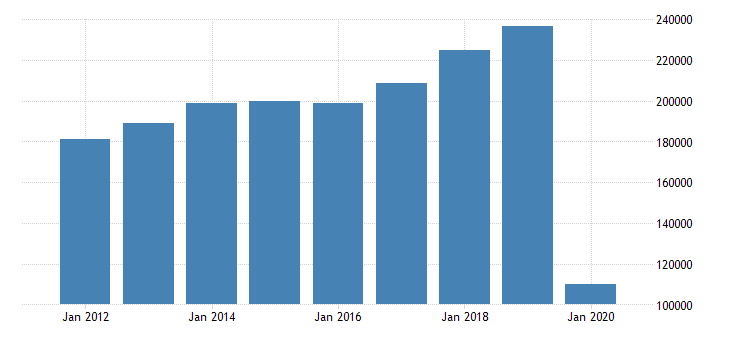united states total revenue for air transportation establishments subject to federal income tax employer firms fed data