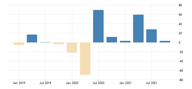 united states total revenue for air transportation establishments subject to federal income tax percent change fed data
