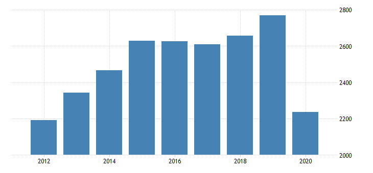united states total revenue for all other amusement and recreation industries establishments exempt from federal income tax employer firms fed data