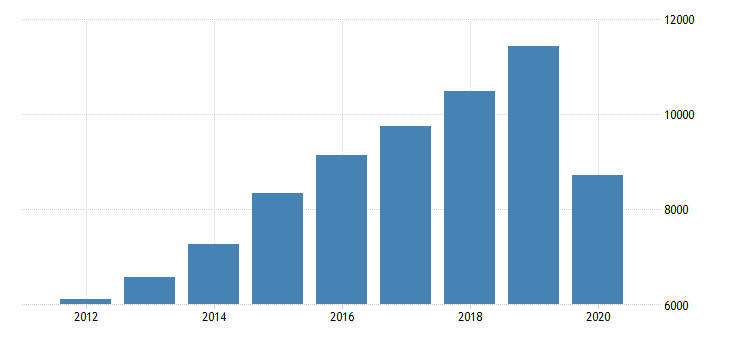 united states total revenue for all other amusement and recreation industries establishments subject to federal income tax employer firms fed data