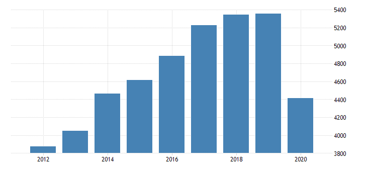 united states total revenue for all other consumer goods rental establishments subject to federal income tax employer firms fed data