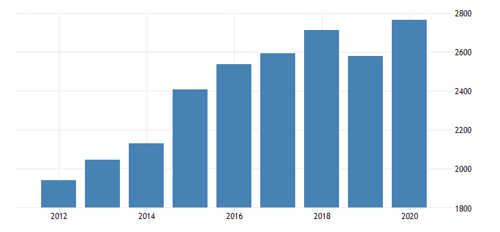 united states total revenue for all other information services establishments subject to federal income tax employer firms fed data
