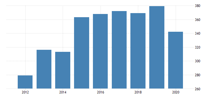 united states total revenue for all other pipeline transportation establishments subject to federal income tax employer firms fed data