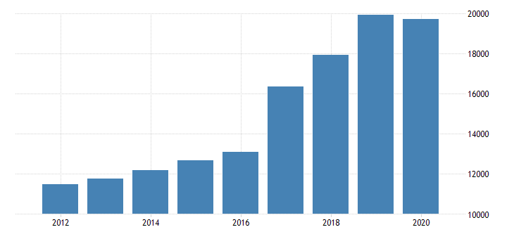 united states total revenue for all other professional scientific and technical services establishments subject to federal income tax employer firms fed data