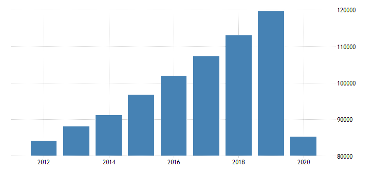 united states total revenue for amusement gambling and recreation industries establishments subject to federal income tax employer firms fed data