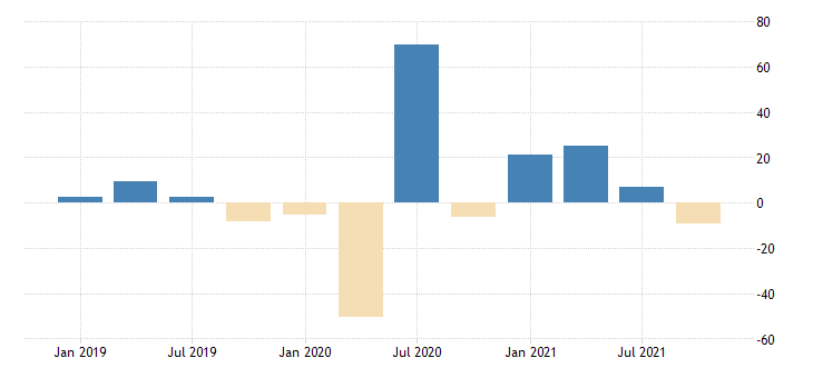 united states total revenue for amusement gambling and recreation industries establishments subject to federal income tax percent change fed data