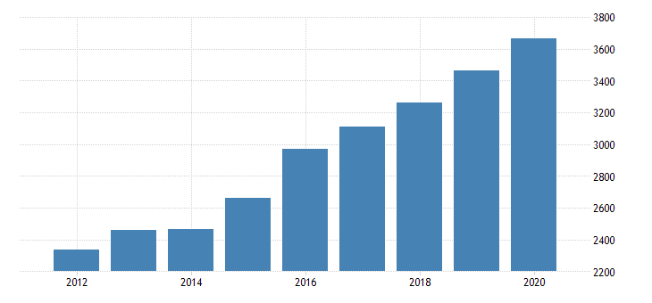 united states total revenue for armored car services establishments subject to federal income tax employer firms fed data