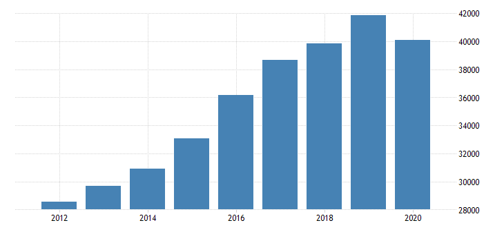 united states total revenue for automotive body paint interior repair and maintenance establishments subject to federal income tax employer firms fed data