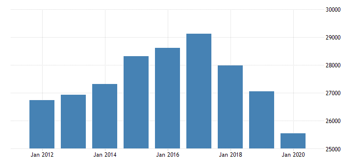 united states total revenue for book publishers establishments subject to federal income tax employer firms fed data