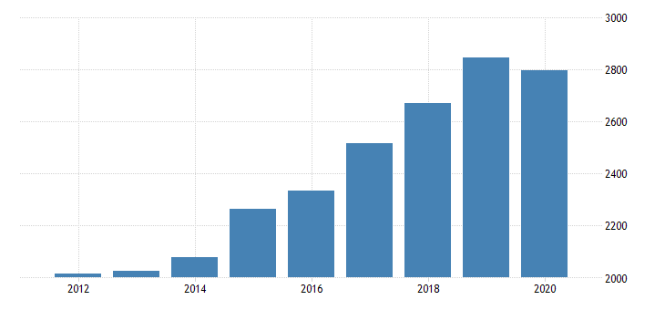 united states total revenue for business schools and computer and management training  establishments exempt from federal income tax  employer firms fed data