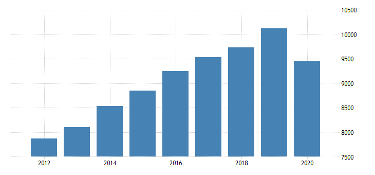 united states total revenue for business schools and computer and management training  establishments subject to federal income tax  employer firms fed data
