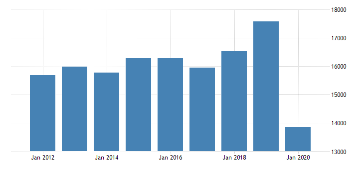 united states total revenue for casinos excluding casino hotels establishments subject to federal income tax employer firms fed data