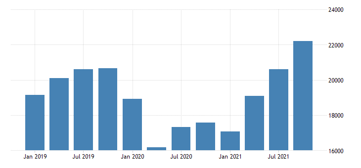 united states total revenue for commercial and industrial machinery and equipment rental and leasing establishments subject to federal income tax fed data