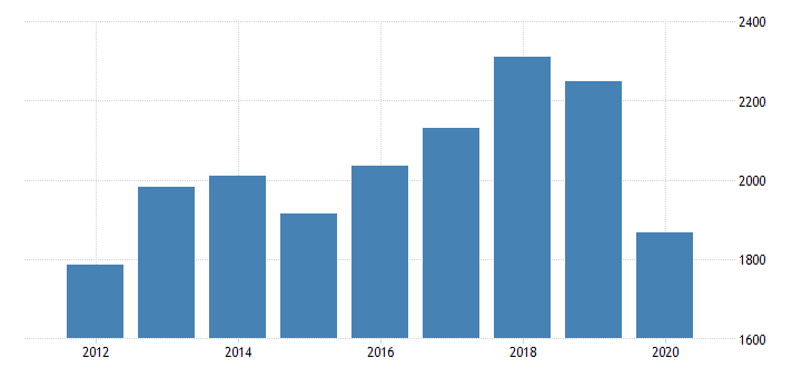 united states total revenue for commercial photography establishments subject to federal income tax employer firms fed data