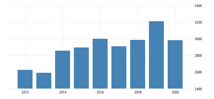united states total revenue for communication equipment repair and maintenance establishments subject to federal income tax employer firms fed data