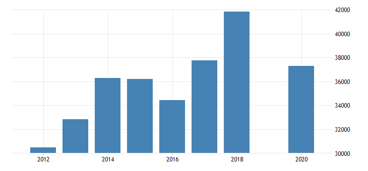 united states total revenue for construction transportation mining and forestry machinery and equipment rental and leasing establishments subject to federal income tax employer firms fed data
