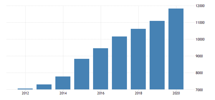 united states total revenue for credit bureaus establishments subject to federal income tax employer firms fed data