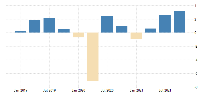 united states total revenue for credit intermediation and related activities establishments subject to federal income tax percent change fed data