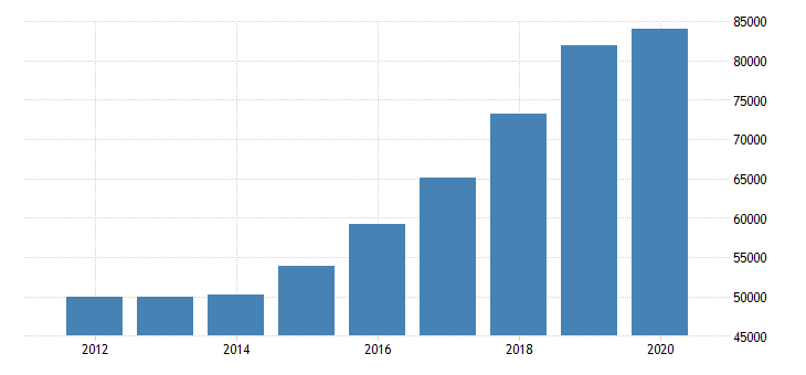 united states total revenue for credit unions establishments subject to federal income tax employer firms fed data