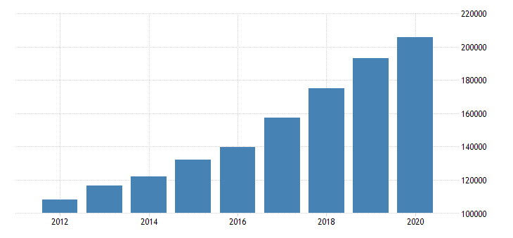 united states total revenue for data processing hosting and related services establishments subject to federal income tax employer firms fed data