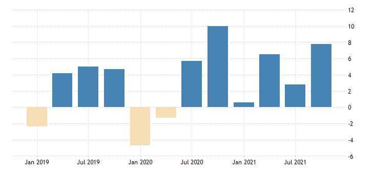 united states total revenue for data processing hosting and related services establishments subject to federal income tax percent change fed data