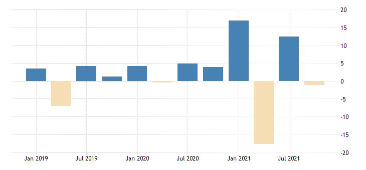 united states total revenue for death care services establishments subject to federal income tax percent change fed data