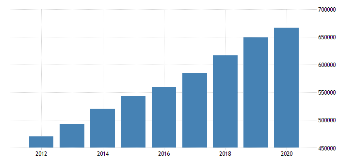 united states total revenue for direct insurance excluding life health and medical carriers establishments subject to federal income tax employer firms fed data
