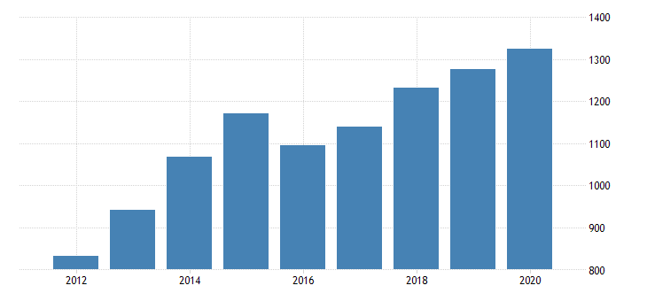 united states total revenue for drafting services establishments subject to federal income tax employer firms fed data