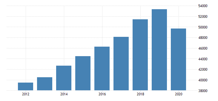 united states total revenue for educational services establishments subject to federal income tax employer firms fed data