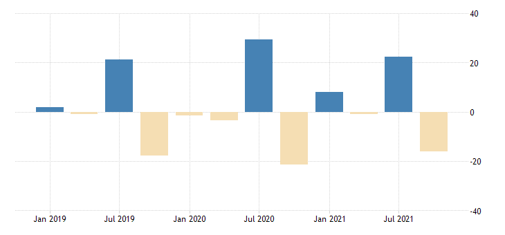 united states total revenue for electric power generation transmission and distribution establishments subject to federal income tax percent change fed data