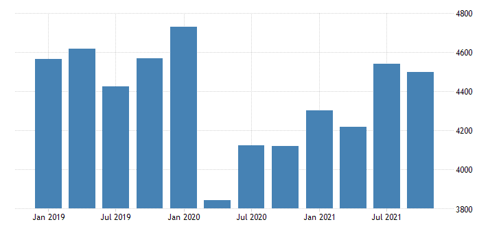 united states total revenue for electronic and precision equipment repair and maintenance establishments subject to federal income tax fed data