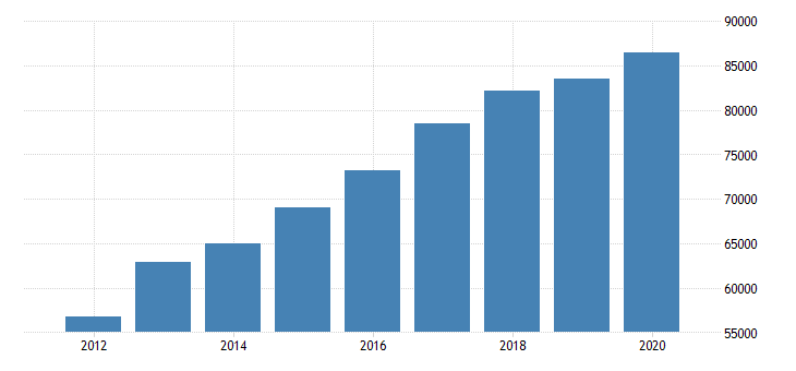 united states total revenue for financial transactions processing reserve and clearinghouse activities establishments subject to federal income tax employer firms fed data