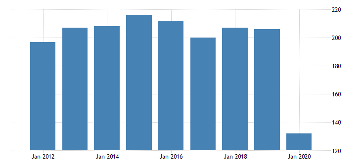 united states total revenue for footwear and leather goods repair establishments subject to federal income tax employer firms fed data