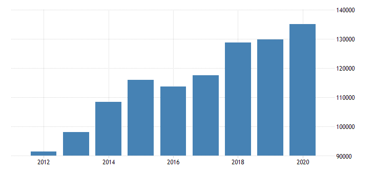 united states total revenue for freight transportation arrangement establishments subject to federal income tax employer firms fed data