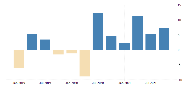 united states total revenue for general freight trucking establishments subject to federal income tax percent change fed data
