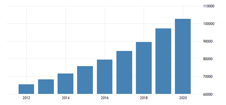 united states total revenue for home health care services all establishments employer firms fed data