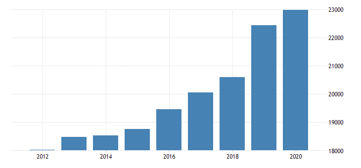 united states total revenue for home health care services establishments exempt from federal income tax employer firms fed data