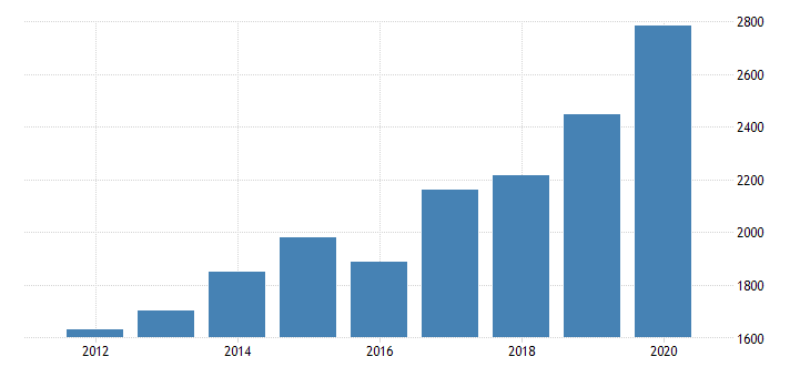united states total revenue for industrial design services establishments subject to federal income tax employer firms fed data